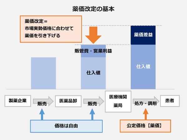 薬価改定の基本の図