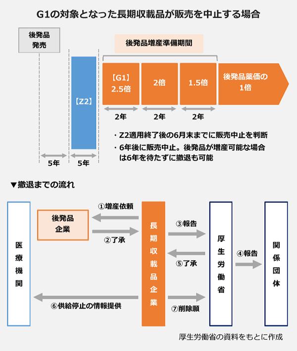 G1の対象となった長期収載品が販売を中止する場合のスキームの図表