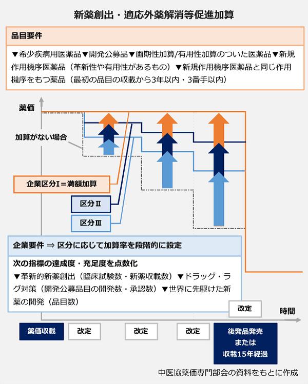 新薬創出・適応外薬解消等促進加算の図表。