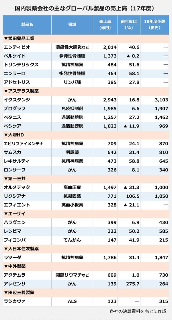 国内製薬会社の主なグローバル製品の売上高(17年度)の表。▼武田薬品工業<エンティピオ>:売上高2,014億円。<ベルケイド>:売上高1,373億円。<トリンテリックス>:売上高484億円。<ニンラーロ>:売上高464億円。<アドセトリス>:売上高385億円。▼アステラス製薬<イクスタンジ>:売上高2,943億円。<プログラフ>:売上高1,985億円。<ベシケア>:売上高1,023億円。▼大塚HD<エビリファイメンテナ>:売上高709億円。<サムスカ>:売上高642億円。<レキサルティ>:売上高473億円。<ロンサーフ>:売上高326億円。▼第一三共<オルメテック>:売上高1,497億円。<リクシアナ>:売上高771億円。<エフィエント>:売上高328億円。▼エーザイ<ハラヴェン>:売上高399億円。<レンビマ>:売上高322億円。<フィコンバ>:売上高147億円。▼大日本住友製薬<ラツーダ>:売上高1,786億円。▼中外製薬<アクテムラ>:売上高609億円。<アレセンサ>:売上高139億円。▼田辺三菱製薬<ラジカヴァ>:売上高123億円。