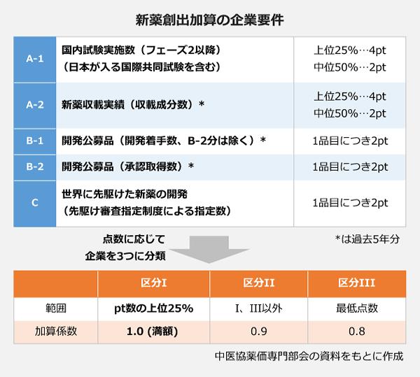 新薬創出加算の企業要件の一覧。<A-1>国内試験実施数(フェーズ2以降)(日本が入る国際共同試験を含む):上位25パーセント 4ポイント、中位50パーセント 2ポイント。<A-2>新薬収載実績(収載成分数):上位25パーセント 4ポイント、中位50パーセント 2ポイント。<B-1>開発公募品(開発着手数、B-2分は除く):1品目につき2ポイント。<B-2>開発公募品(承認取得数):1品目につき2ポイント。<C>世界に先駆けた新薬の開発(先駆け審査指定制度による指定数):1品目につき2ポイント。