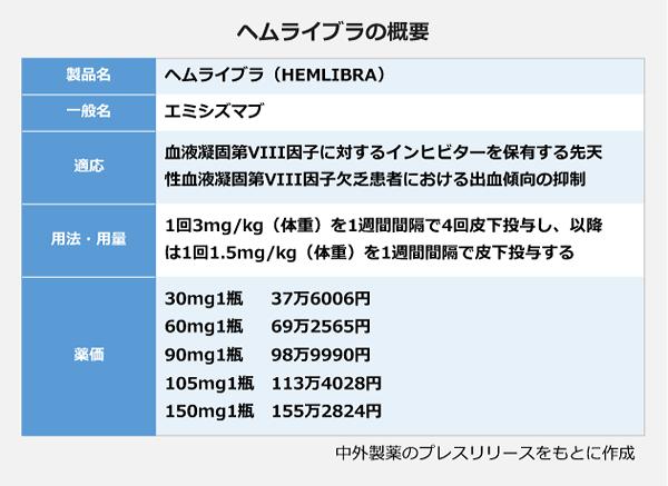 ヘムライブラの概要。<製品名:ヘムライブラ(HEMLIBRA)>、<一般名:エミシズマブ>、<適応:血液凝固第Ⅷ因子に対するインヒビターを保有する先天性血液凝固第Ⅷ因子欠乏患者における出血傾向の抑制>、<用法・用量:1回3ミリグラム/キログラム(体重)を1週間間隔で4回皮下投与し、以降は1回1.5ミリグラム/キログラム(体重)を1週間間隔で皮下投与する>、<薬価:30ミリグラム1瓶 37万6006円、60ミリグラム1瓶 69万2565円、90ミリグラム1瓶 98万9990円、105ミリグラム1瓶 113万4028円、150ミリグラム1瓶 155万2824円>