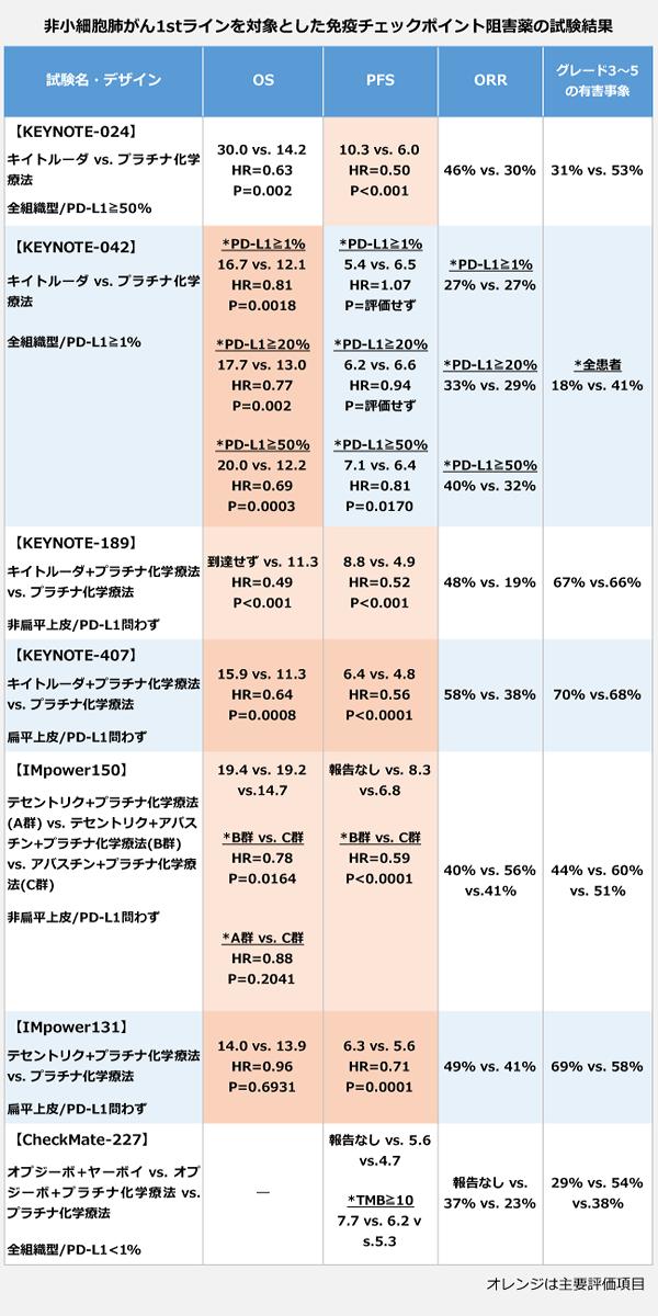 非小細胞肺がん1stラインを対象とした免疫チェックポイント阻害薬の試験結果の表。試験名・デザイン【KEYNOTE-024】キイトルーダvs.プラチナ化学療法、全組織型/PD-L1≧50パーセント。【KEYNOTE-042】キイトルーダvs.プラチナ化学療法、全組織型/PD-L1≧1パーセント。【KEYNOTE-189】キイトルーダ+プラチナ化学療法vs.プラチナ化学療法、非扁平上皮/PD-L1問わず。【KEYNOTE-407】キイトルーダ+プラチナ化学療法VS.プラチナ化学療法、扁平上皮/PD-L1問わず。【IMpower150】テセントリク+プラチナ化学療法vs.テセントリク+アバスチン+プラチナ化学療法vs.プラチナ化学療法、非扁平上皮/PD-L1問わず。【IMpower131】テセントリク+プラチナ化学療法vs.プラチナ化学療法、扁平上皮/PD-L1問わず。【CheckMate-227】オプジーボ+ヤーボイvs.オプジーボ+プラチナ化学療法vs.プラチナ化学療法、全組織型/PD-L1<1パーセント。