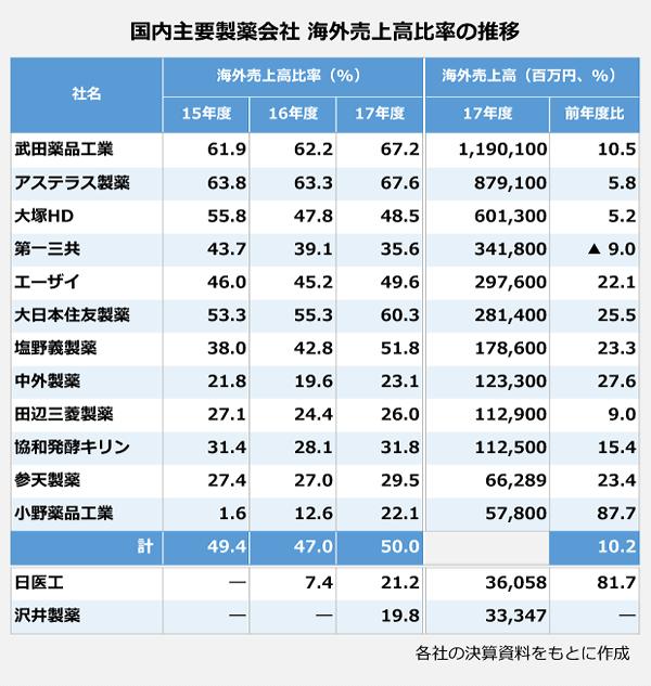 国内主要製薬会社の海外売上高比率の推移の表。武田薬品工業<海外売上高比率>16年度:62.2パーセント、17年度:67.2パーセント。<17年度海外売上高>1,190,100百万円。アステラス製薬<海外売上高比率>16年度:63.3パーセント、17年度:67.6パーセント。<17年度海外売上高>879,100百万円。大塚HD<海外売上高比率>16年度:47.8パーセント、17年度:48.5パーセント。<17年度海外売上高>601,300百万円。第一三共<海外売上高比率>16年度:39.1パーセント、17年度:35.6パーセント。<17年度海外売上高>341,800百万円。エーザイ<海外売上高比率>16年度:45.2パーセント、17年度:49.6パーセント。<17年度海外売上高>297,600百万円。大日本住友製薬<海外売上高比率>16年度:55.3パーセント、17年度:60.3パーセント。<17年度海外売上高>281,400百万円。塩野義製薬<海外売上高比率>16年度:42.8パーセント、17年度:51.8パーセント。<17年度海外売上高>178,600百万円。中外製薬<海外売上高比率>16年度:19.6パーセント、17年度:23.1パーセント。<17年度海外売上高>123,300百万円。田辺三菱製薬<海外売上高比率>16年度:24.4パーセント、17年度:26.0パーセント。<17年度海外売上高>112,900百万円。協和発酵キリン<海外売上高比率>16年度:28.1パーセント、17年度:31.8パーセント。<17年度海外売上高>31.8百万円。参天製薬<海外売上高比率>16年度:27.0パーセント、17年度:29.5パーセント。<17年度海外売上高>66,289百万円。小野薬品工業<海外売上高比率>16年度:12.6パーセント、17年度:22.1パーセント。<17年度海外売上高>57,800百万円。