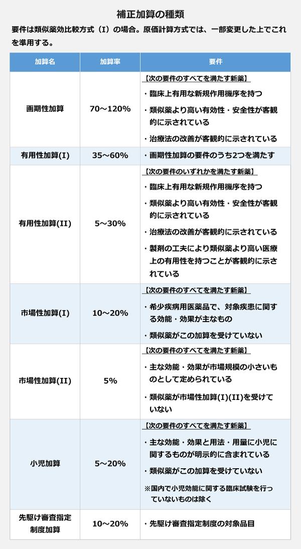 補正加算の種類の一覧表。<画期性加算>要件:(すべてを満たす新薬)臨床上有用な新規作用機序を持つ、類似薬より高い有効性・安全性が客観的に示されている、治療法の改善が客観的に示されている。<有用性加算(Ⅰ)>加算率:35~60%。要件:画期性加算の要件のうち2つを満たす。<有用性加算(Ⅱ)>加算率:5~30%。要件:(いずれかを満たす新薬)臨床上有用な新規作用機序を持つ、類似薬より高い有効性・安全性が客観的に示されている、治療法の改善が客観的に示されている、製剤の工夫により類似薬より高い医療上の有用性を持つことが客観的に示されている。<市場性加算(Ⅰ)>加算率:10~20%。要件:(すべてを満たす新薬)希少疾病用医薬品で対象疾患に関する効能・効果が主なもの、類似薬がこの加算を受けていない。<市場性加算(Ⅱ)>加算率:5%。要件:(すべてを満たす新薬)主な効能・効果が市場規模の小さいものとして定められている、類似薬が市場性加算(Ⅰ)(Ⅱ)を受けていない。<小児加算>加算率:5~20%。要件:(すべてを満たす新薬)主な効能・効果と用法・用量に小児に関するものが明示的に含まれている、類似薬がこの加算を受けていない。※国内で小児効能に関する臨床試験を行っていないものは除く。<先駆け審査指定制度加算>加算率:10~20%。要件:先駆け審査指定制度の対象品目。