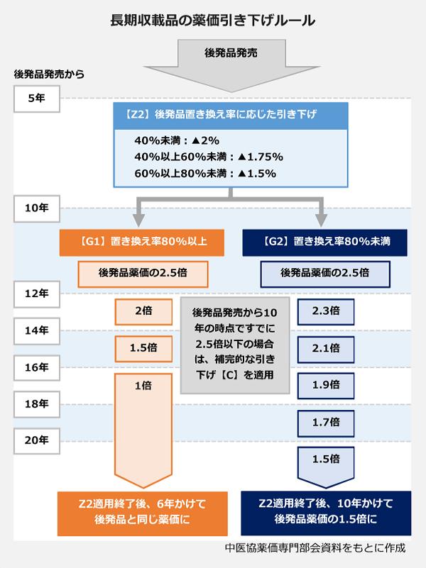 長期収載品の薬価引き下げルールの図表
