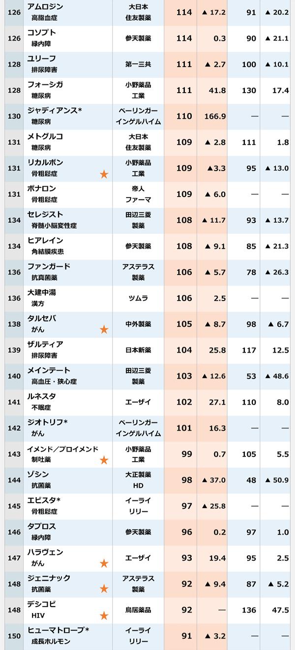 2017年度の国内売上高の表6。126位:アムロジン|大日本住友製薬|114億円。126位:コソプト|参天製薬|114億円。128位:ユリーフ|第一三共|111億円。128位:フォーシガ|小野薬品工業|111億円。130位:ジャディアンス|ベーリンガーインゲルハイム|110億円。131位:メトグルコ|大日本住友製薬|109億円。131位:リカルボン|小野薬品工業|109億円。131位:ボナロン|帝人ファーマ|109億円。134位:セレジスト|田辺三菱製薬|108億円。134位:ヒアレイン|参天製薬|108億円。136位:ファンガード|アステラス製薬|106億円。136位:大建中湯|ツムラ|106億円。138位:タルセバ|中外製薬|105億円。139位:ザルティア|日本新薬|104億円。140位:メインテート|田辺三菱製薬|103億円。141位:ルネスタ|エーザイ|102億円。142位:ジオトリフ|ベーリンガー院月ハイム|101億円。143位:イメンド/プロイメンド|小野薬品工業|99億円。144位:ゾシン|大正製薬HD|98億円。145位:エビスタ|イーライリリー|97億円。146位:タプロス|参天製薬|96億円。147位:ハラヴェン|エーザイ|93億円。148位:ジェニナック|アステラス製薬|92億円。148位:デシコビ|鳥居薬品|92億円。150位:ヒューマトロープ*|イーライリリー|91億円。