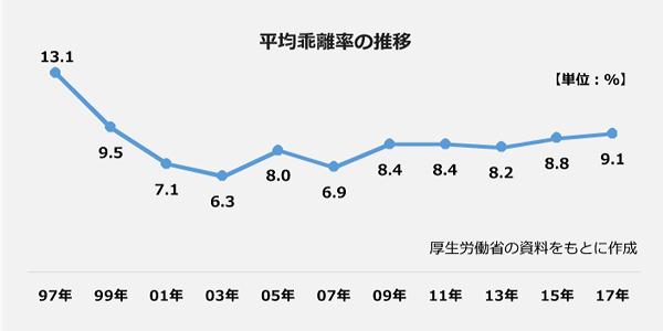 平均乖離率の推移のグラフ。1997年:13.1パーセント、1999年:9.5パーセント、2001年:7.1パーセント、2005年:8.0パーセント、2007年:6.9パーセント、2009年:8.4パーセント、2011年:8.4パーセント、2013年:8.2パーセント、2015年:8.8パーセント