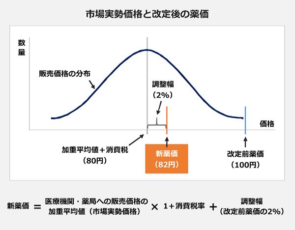 市場実勢価格と改定後の薬価の図表