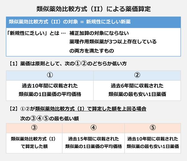 類似薬効比較方式(II)による薬価算定の図