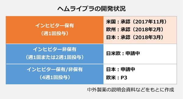 ヘムライブラの開発状況。【インヒビター保有(週1回投与)】米国:承認(2017年11月)、欧州:承認(2018年2月)、日本:承認(2018年3月)。【インヒビター非保有(週1回または2週1回投与)】日米欧:申請中。【インヒビター保有/非保有(4週1回投与)】日本:申請中、欧米:P3。