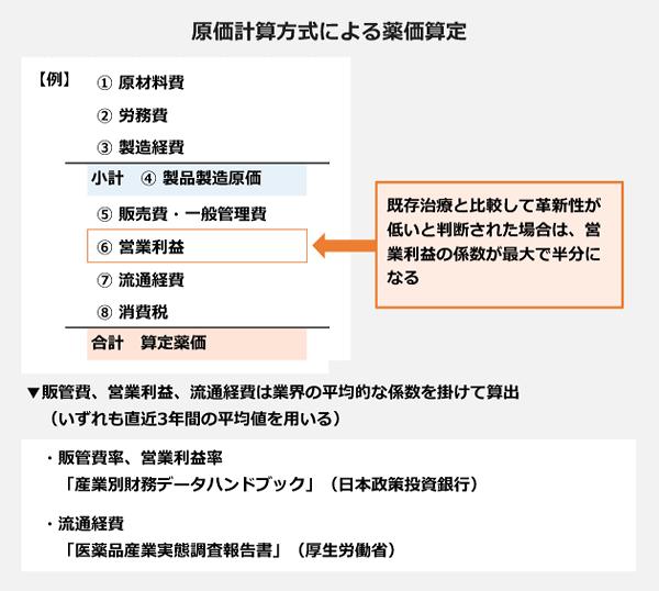 原価計算方式による薬価算定の図。販管費率、営業利益率は産業別財務データハンドブック(日本政策投資銀行)、流通経費は医薬品産業実態調査報告書(厚生労働省)の直近3年間の平均値を用いる。