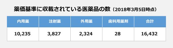 薬価基準に収載されている医薬品の数(2018年3月5日時点)。内用薬:1万235品目、注射薬:3827品目、外用薬:2324品目、歯科用薬剤:28品目。