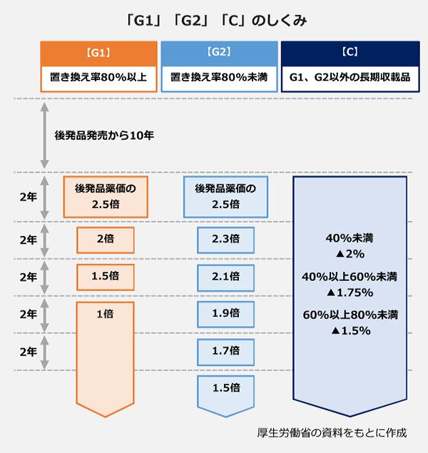 「G1」「G2」「C」のしくみの図表。