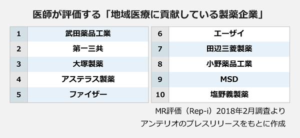 医師が評価する「地域医療に貢献している製薬会社」ランキング表。1位:武田薬品工業。2位:第一三共。3位:大塚製薬。4位:アステラス製薬。5位:ファイザー。6位:エーザイ。7位:田辺三菱製薬。8位:小野薬品工業。9位:MSD。10位:塩野義製薬。