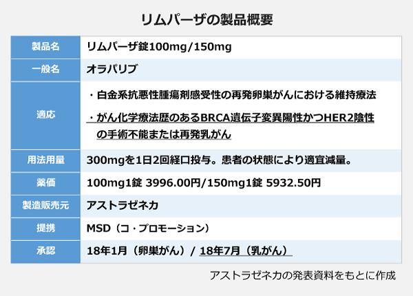 リムパーザの製品概要。製品名:リムパーザ錠100ミリグラム/150ミリグラム。一般名:オラパリブ。適応:・白金系抗悪性腫瘍剤感受性の再発卵巣がんにおける維持療法。・がん化学療法歴のあるBRCA遺伝子変異陽性かつHER2陰性の手術不能または再発乳がん。用法用量:300ミリグラムを1日2回経口投与。患者の状態により適宜減量。薬価:100ミリグラム1錠 3996.00円/150ミリグラム1錠 5932.50円。製造販売元:アストラゼネカ。提携:MSD(コ・プロモーション)。承認:18年1月(卵巣がん)/18年7月(乳がん)。