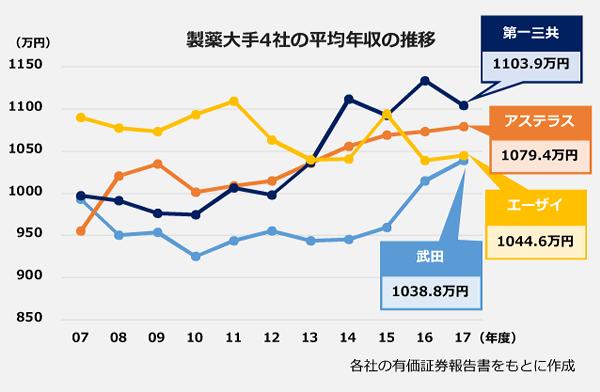 製薬大手4社の、2007年度から2017年度までの平均年収の推移の折れ線グラフ。2017年度、第一三共:1103.9万円。アステラス製薬:1079.4万円。エーザイ:1044.6万円。武田薬品工業:1038.8万円。