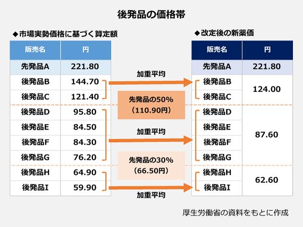 後発品の価格帯の図。市場実勢価格に基づく算定額と改定後の新薬価の比較。