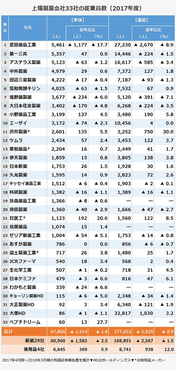 上場製薬会社33社の従業員数の表(2017年度)。大塚HD:32,817人。武田薬品工業:27,230人。アステラス製薬:16,617人。第一三共:14,446人。エーザイ:10,456人。協和発酵キリン:7,532人。中外製薬:7,372人。田辺三菱製薬:7,187人。大正製薬HD:6,340人。大日本住友製薬:6,268人。塩野義製薬:5,120人。参天製薬:3,805人。小野薬品工業:3,480人。ツムラ:3,453人。沢井製薬:3,252人。久光製薬:2,823人。東和薬品:2,449人。キョーリン製薬HD:2,348人。日本新薬:1,928人。キッセイ薬品工業:1,903人。ゼリア新薬工業:1,753人。持田製薬:1,666人。日医工:1,560人。富士製薬工業:1,480人。科研製薬:1,389人。あすか製薬:856人。日本ケミファ:816人。生化学工業:718人。JCRファーマ:568人。