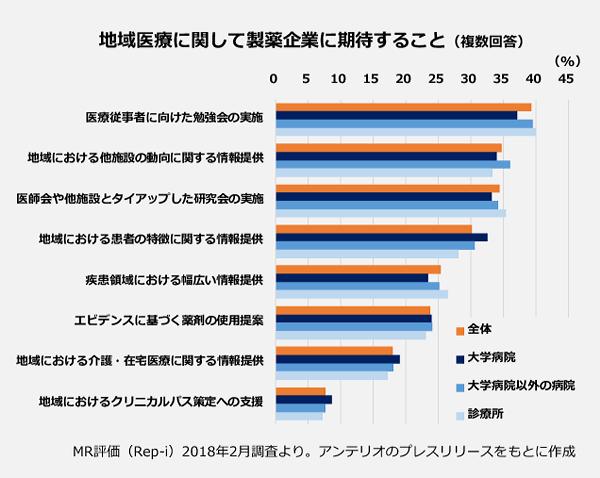 大学病院・大学病院以外の病院・医院が回答した、「地域医療に関して製薬会社に期待すること(複数回答)」の棒グラフ。全体の1位:39.4パーセント、医療従事者に向けた勉強会の実施。2位:34.8パーセント、地域における他施設の動向に関する情報提供。3位:34.5パーセント、医師会や他施設とタイアップした研究会の実施。4位:30.2パーセント、地域における患者の特徴に関する情報提供。5位:25.4パーセント、疾患領域における幅広い情報共有。