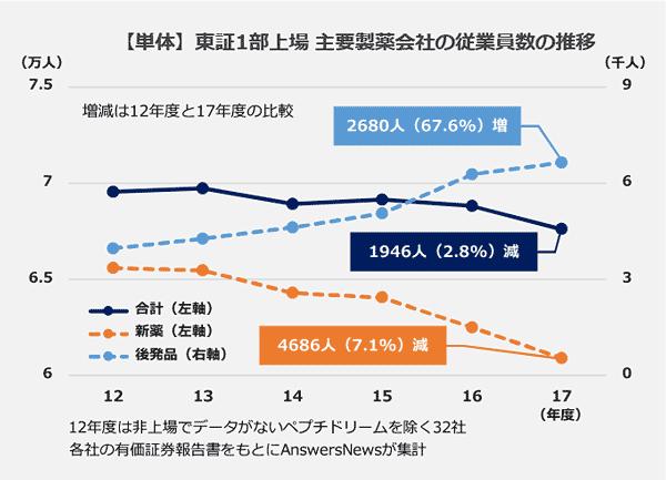 【単体】東証1部上場主要製薬会社の従業員数の推移の折れ線グラフ。12年度から17年度の増減。新薬メーカーは、4,686人減少。後発品メーカーは2,680人増加。