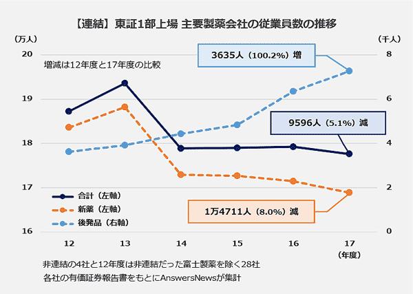 【連結】東証1部上場主要製薬会社の従業員数の推移の折れ線グラフ。12年度から17年度の比較。新薬メーカーは、1万4,711人減少。後発品メーカーは、3,635人増加。