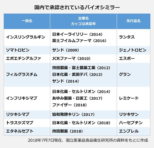 国内で承認されているバイオシミラーの表。一般名:インスリングラルギン、企業名:日本イーライリリー(2014年承認)/富士フィルムファーマ(2016年承認)、先行品名ランタス。一般名:ソマトロピン、企業名:サンド(2009年承認)、先行品名:ジェノトロピン。一般名:エポエチンアルファ、企業名:JCRファーマ(2010年承認)、先行品名:エスボー。一般名:フィルグラスチム、企業名:持田製薬・富士製薬工業(2012年承認)/企業名:日本化薬・武田デバ(2013年承認)/企業名:サンド(2014年承認)、先行品名:グラン。一般名:インフリキシマブ、企業名:日本化薬・セルトリオン(2014年承認)/企業名:あゆみ製薬・日医工(2017年承認)/企業名:ファイザー(2018年承認)、先行品名:レミケード。一般名:リツキシマブ、企業名:協和発酵キリン(2017年承認)、先行品名:リツキサン。一般名:トラスツズマブ、企業名:日本化薬・セルトリオン(2018年承認)、先行品名:ハーセプチン。一般名:エタネルセプト、企業名:持田製薬(2018年承認)、先行品名:エンブレル。