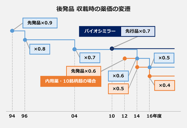 後発品収載時の薬価の変遷図。
