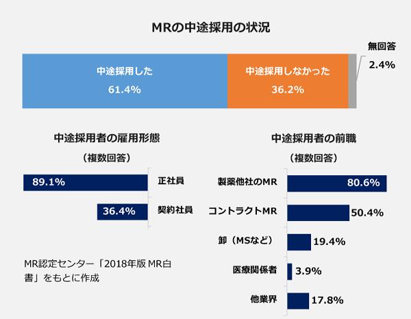 MRの中途採用の状況。中途採用した:61.4パーセント。中途採用しなかった:36.2パーセント。<中途採用者の前職>製薬他社のMR:80.6パーセント、コントラクトMR:50.4パーセント、卸(MSなど):19.4パーセント、医療関係者:3.9パーセント、他業界:17.8パーセント。