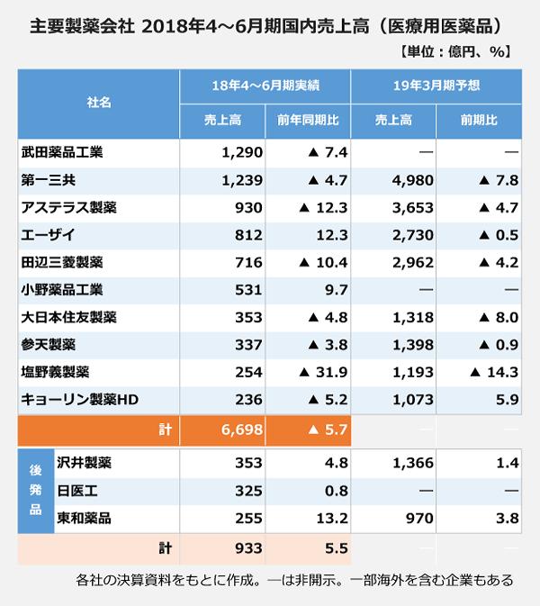 主要製薬会社の2018年4月から6月期国内売上高(医療用医薬品)の表。【武田薬品工業】<18年4~6月期実績>売上高:1290億円、前年比マイナス7.4パーセント。【第一三共】<18年4~6月期実績>売上高:1239億円、前年比マイナス4.7パーセント。<19年3月期予想>売上高:4980億円。前年比マイナス7.8パーセント。【アステラス製薬】<18年4~6月期実績>売上高:930億円、前年比マイナス12.3パーセント。<19年3月期予想>売上高:3653億円。前年比マイナス4.7パーセント。【エーザイ】<18年4~6月期実績>売上高:812億円、前年比12.3パーセント。<19年3月期予想>売上高:2730億円。前年比マイナス0.5パーセント。【田辺三菱製薬】<18年4~6月期実績>売上高:716億円、前年比マイナス10.4パーセント。<19年3月期予想>売上高:2962億円。前年比マイナス4.2パーセント。【小野薬品工業】<18年4~6月期実績>売上高:531億円、前年比9.7パーセント。【大日本住友製薬】<18年4~6月期実績>売上高:353億円、前年比マイナス4.8パーセント。<19年3月期予想>売上高:1318億円。前年比マイナス8.0パーセント。【参天製薬】<18年4~6月期実績>売上高:337億円、前年比マイナス3.8パーセント。<19年3月期予想>売上高:1398億円。前年比マイナス0.9パーセント。【塩野義製薬】<18年4~6月期実績>売上高:254億円、前年比マイナス31.9パーセント。<19年3月期予想>売上高:1193億円。前年比マイナス14.3パーセント。【キョーリン製薬HD】<18年4~6月期実績>売上高:236億円、前年比マイナス5.2パーセント。<19年3月期予想>売上高:1073億円。前年比5.9パーセント。【沢井製薬】<18年4~6月期実績>売上高:353億円、前年比4.8パーセント。<19年3月期予想>売上高:1366億円。前年比1.4パーセント。【日医工】<18年4~6月期実績>売上高:325億円、前年比0.8パーセント。【東和薬品】<18年4~6月期実績>売上高:255億円、前年比13.2パーセント。<19年3月期予想>売上高:970億円。前年比3.8パーセント。