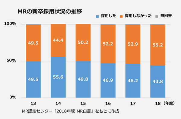 MRの新卒採用状況の推移。【2018年度】採用:43.8パーセント、不採用:55.2パーセント。【2017年度】採用:46.2パーセント、不採用:52.9パーセント。【2016年度】採用:46.9パーセント、不採用:52.2パーセント。【2015年度】採用:49.8パーセント、不採用:50.2パーセント。【2014年度】採用:55.6パーセント、不採用:44.4パーセント。【2013年度】採用:49.5パーセント、不採用:49.5パーセント。