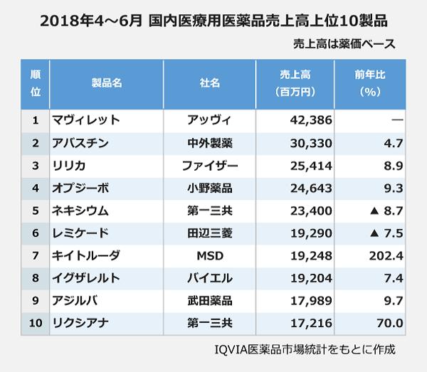 2018年4~6月 国内医療用医薬品売上高上位10製品