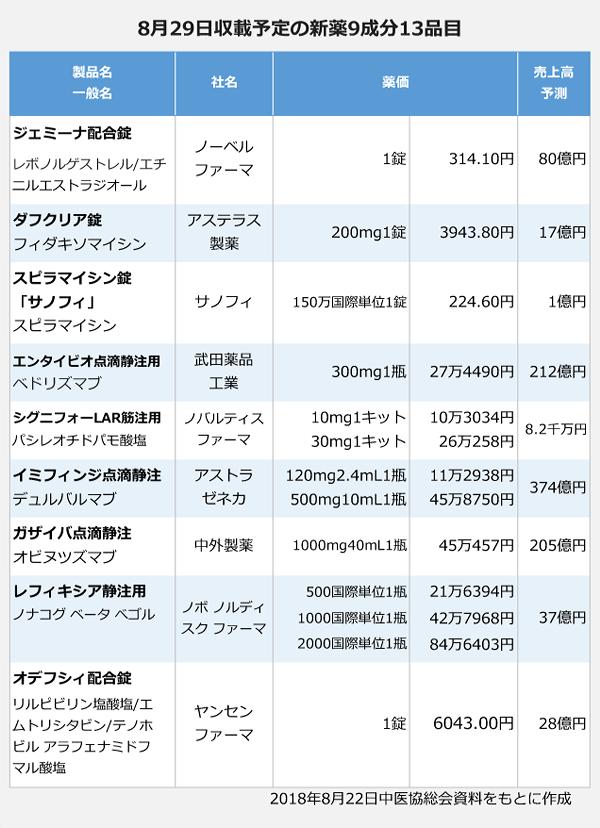8月29日収載予定の新薬9成分13品目