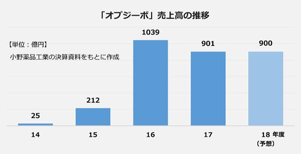 「オプジーボ」売上高の推移の棒グラフ。2014年度:25億円、2015年度:212億円、2016年度:1039億円、2017年度:901億円、2018年度(予想):900億円。