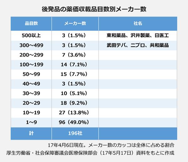 後発品の薬価収載品目数別メーカー数の表。500品目以上のメーカーは3社:東和薬品、沢井製薬、日医工。300~499品目のメーカーは3社:武田テバ、ニプロ、共和薬品。200~299品目のメーカーは7社(3.6パーセント)。100~199品目のメーカーは14社(7.1パーセント)。50~99品目のメーカーは15社(7.7パーセント)。40~49品目のメーカーは3社(1.5パーセント)。30~39品目のメーカーは10社(5.1パーセント)。20~29品目のメーカーは18社(9.2パーセント)。10~19品目のメーカーは27社(13.8パーセント)。1~9品目のメーカーは96社(49.0パーセント)。
