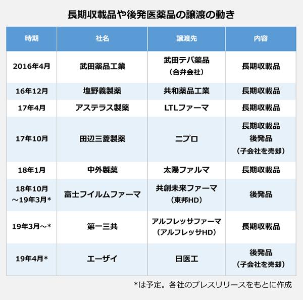 長期収載品や後発医薬品も譲渡の動きの表。2016年4月:武田薬品工業、武田テバ薬品(合弁会社)の長期収載品を譲渡。2016年12月:塩野義製薬、共和薬品工業に長期収載品を譲渡。2017年4月:アステラス製薬、LTLファーマに長期収載品・後発品(子会社)を売却。2018年1月:中外製薬、太陽ファルマに長期収載品を譲渡。2018年10月~2019年3月:富士フィルムファーマ、共創未来ファーマ(東邦HD)に後発品を譲渡予定。2019年3月~:第一三共、アルフレッサファーマ(アルフレッサHD)に長期収載品を譲渡。2019年4月予定:エーザイ、日医工に後発品(子会社)を売却。