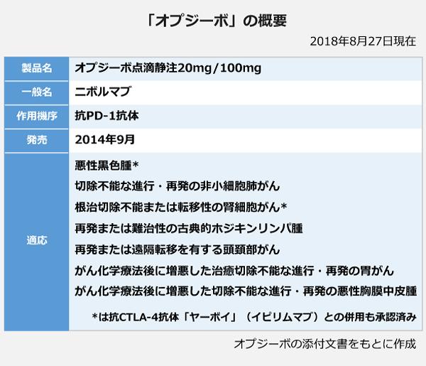「オプジーボ」の概要。製品名:オプジーボ点滴静注20mg/100mg。一般名:ニボルマブ。作用機序:抗PD-1抗体。発売:2014年9月。適応:悪性黒色腫、切除不能な進行・再発の非小細胞肺がん、根治切除不能または転移性の腎細胞がん、再発または難治性の古典的ホジキンリンパ腫、再発または遠隔移転を有する頭頚部がん、がん化学療法後に増悪した治癒切除不能な進行・再発の胃がん、がん化学療法後に増悪した切除不能な進行・再発の悪性胸膜中皮腫。