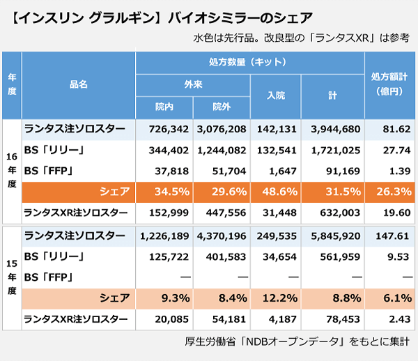 【インスリングラルギン】バイオシミラーのシェアの表。【16年度】「ランタス注ソロスター」処方数量:3,944,680キット、処方額:81.62億円。BS「リリー」処方数量:1,721,025キット、処方額:27.74億円。BS「FFP」処方数量:91,169キット、処方額:1.39億円。「ランタスXR注ソロスター」632,003キット、処方額:19.6億円。【15年度】「ランタス注ソロスター」処方数量:5,845,920キット、処方額:147.61億円。BS「リリー」処方数量:561,959キット、処方額:9.53億円。BS「FFP」処方数量:-キット、処方額:-億円。