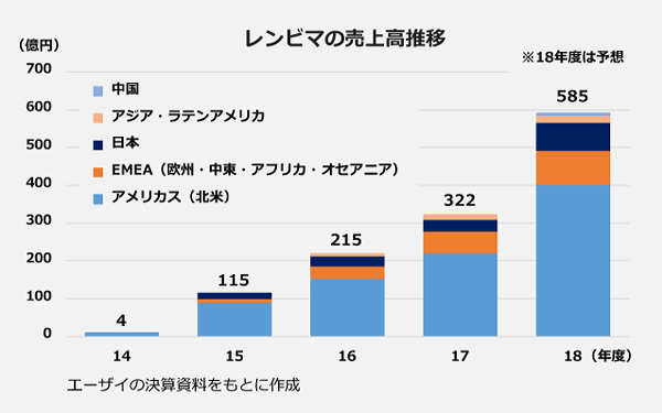 レンビマの売上高推移。2014年度:4億円。2015年度:115億円。2016年度:215億円。2017年度:322億円。2018年度:585億円。