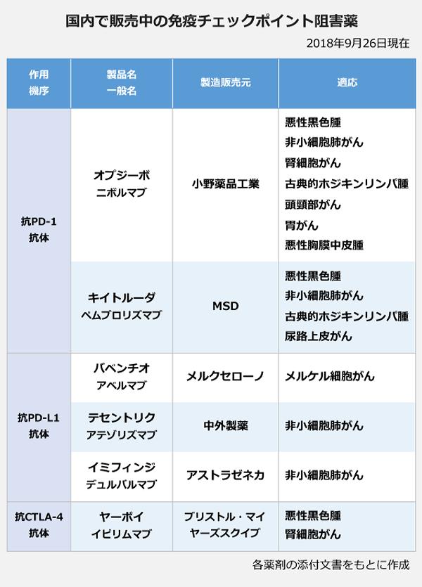 国内で販売されている免疫チェックポイント阻害薬のリスト。