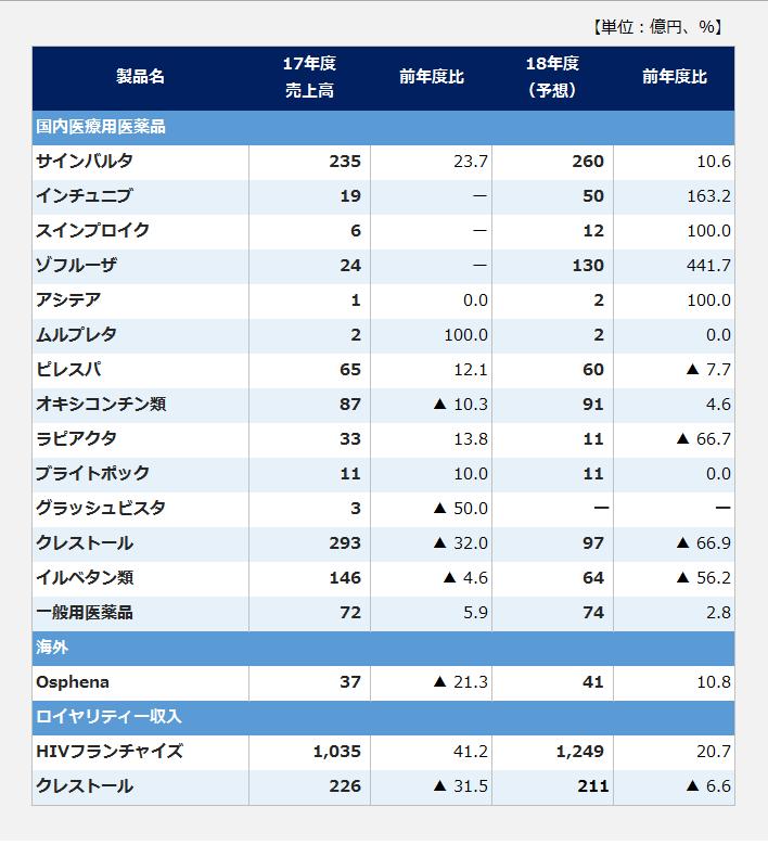 塩野義製薬の主要製品と製品別売上高の表。【国内医療用医薬品】サインバルタ:2017年度売上高235億円、前年度比23.7%増、2018年度売上高予想は260億円、前年度比10.6%増。インチュニブ:2017年度売上高19億円、2018年度売上高予想は50億円、前年度比163.2%増。スインプロイク:2017年度売上高6億円、2018年度売上高予想は12億円、前年度比100%増。ゾフルーザ:2018年度売上高予想は130億円、前年度比441.7%増。アシテア:2017年度売上高1億円、2018年度売上高予想は2億円、前年度比100%増。ムルプレタ:2017年度売上高2億円、前年度比100%増、2018年度売上高予想は2億円。ピレスパ:2017年度売上高65億円、前年度比12.1%増、2018年度売上高予想は60億円、前年度比7.7%減。オキシコンチン類:2017年度売上高87億円、前年度比10.3%減、2018年度売上高予想は91億円、前年度比4.6%増。ラピアクタ:2017年度売上高33億円、前年度比13.8%増、2018年年度売上高予想は11億円、前年度比66.7%減。ブライトポック:2017年度売上高11億円、前年度比10.0%増、2018年度売上高予想は11億円。グラッシュビスタ:2017年度売上高3億円、前年度比50%減。イルベタン類:2017年度売上高146億円、前年度比4.6%減、2018年度売上高予想は64億円、前年度比56.2%減。一般用医薬品:2017年度売上高72億円、前年度比5.9%増、2018年度売上高予想は74億円、前年度比2.8%増。【海外】Osphena:2017年度売上高37億円、前年度比21.3%減、2018年度売上高予想は41億円、前年度比10.8%増。【ロイヤリティー収入】HIVフランチャイズ:2017年度売上高1035億円、前年度比41.2%増、2018年度売上高予想は1249億円、前年度比20.7%増。その他:2017年度売上高290億円、前年度比209.9%増、2018年度売上高予想は295億円、前年度比1.7%増。