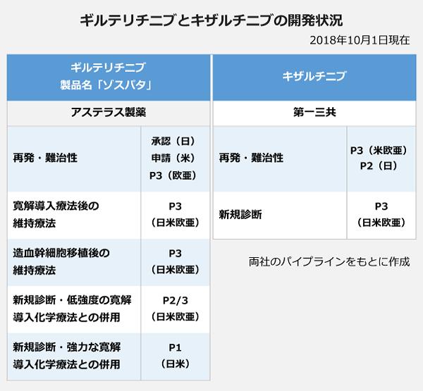 ギルテリチニブとキザルチニブの開発状況の表。【ギルテリチニブ(製品名「ゾスパタ」)】アステラス製薬。<適応>再発・難治性(日):承認、再発・難治性(米):申請、再発難治性(欧亜):P3。寛解導入療法後の維持療法(日米欧亜):P3。造血幹細胞移植後の維持療法(日米欧亜):P3。新規診断・低強度の寛解導入化学療法との併用(日米欧亜):P2/3。新規診断・強力な寛解導入化学療法との併用(日米):P1。【キザルチニブ】第一三共。<適応>再発・難治性(米欧亜):P3。再発性・難治性(日):P2。新規診断(日米欧亜):P3。