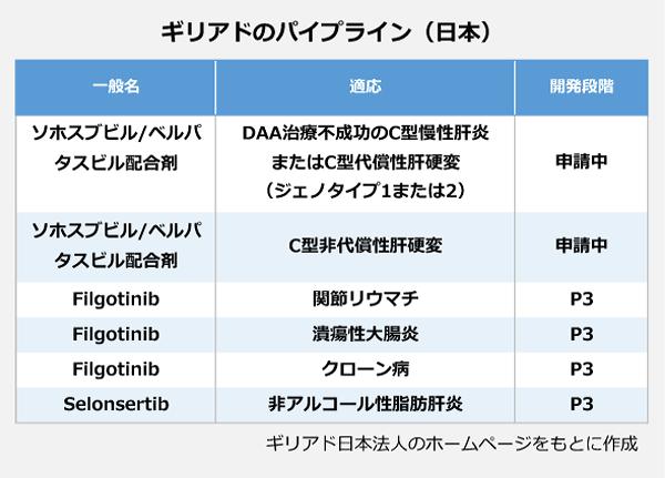 ギリアドのパイプライン(日本)の表。一般名:ソホスブビル/ベルバタスビル配合剤、適応:DAA治療不成功のC型慢性肝炎またはC型代償性肝硬変(ジェノタイプ1または2)、開発段階:申請中。一般名:ソホスブビル/ベルバタスビル配合剤、適応:C型非代償性肝硬変、開発段階:申請中。一般名:Filgotinib、適応:関節リウマチ、開発段階:P3。一般名:Filgotinib、適応:潰瘍性大腸炎、開発段階:P3。一般名:Filgotinib、適応:クローン病、開発段階:P3。一般名:Selonsertib、適応:非アルコール性脂肪肝炎、開発段階:P3。