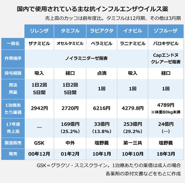 国内で使用されている主な抗インフルエンザウイルス薬の表。売上高のカッコは前年度比。タミフルは12月期、その他は3月期。以下、リレンザ:タミフル:ラピアクタ:イナビル:ゾフルーザ。<一般名>ザナミビル:オセルタミビル:ペラミビル:ラニナミビル:バロキサビル。<作用機序>ノイラミニダーゼ阻害:ノイラミニダーゼ阻害:ノイラミニダーゼ阻害:ノイラミニダーゼ阻害:Capエンドヌクレアーゼ阻害。<投与経路>吸入経口:点滴:吸入:経口。<用法用量>1日2回5日間:1日2回5日間:1回:1回:1回。<1治療あたり薬価>2942円:2720円:6216円:4279.8円:4789円(※体重80kg未満)。<17年度売上高>―:169億円(25.2%):33億円(13.8%):253億円(29.2%):24億円(―)<製造販売>GSK:中外:塩野義:第一三共:塩野義。<発売>00年12月:01年2月:10年1月:10年10月:18年3月。※GSK=グラクソ・スミスクライン。※1治療あたりの薬価は成人の場合。※各薬剤の添付文書などをもとに作成。