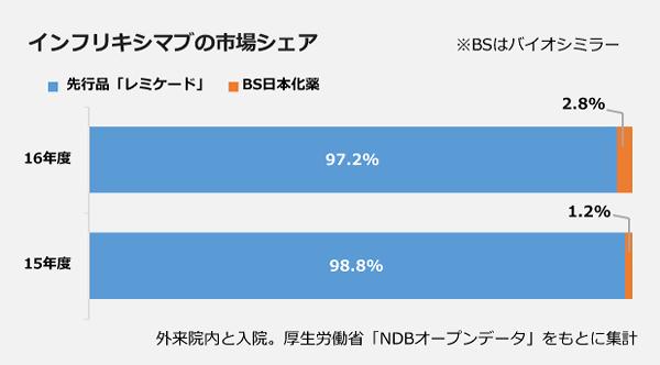 インフリキシマブの市場シェアの棒グラフ。【16年度】先行品「レミケード」:97.2パーセント、BS日本化薬:2.8パーセント。【15年度】先行品「レミケード」:98.8パーセント、BS日本化薬:1.2パーセント。