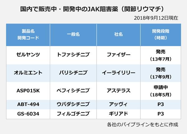 国内で販売中・開発中のJAK阻害品(関節リウマチ)2018年9月12日現在。以下、製品名・開発コード:一般名:社名:開発段階(時期)。ゼルヤンツ:トファシチニブ:ファイザー:発売(13年7月)。オルミエント:バリシチニブ:イーライリリー:発売(17年9月)。ASP015K:ペフィシチニブ:アステラス:申請中(18年5月)。ABT-494:ウパダシチニブ:アッヴィ:P3。GS-6034:ギリアド:P3。