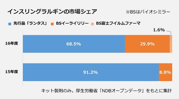 インスリングラルギンの市場シェアの棒グラフ。【16年度】先行品「ランタス」:68.5パーセント、BSイーライリリー:29.9パーセント、BS富士フィルムファーマ:1.6パーセント。【15年度】91.2パーセント、BSイーライリリー:8.8パーセント。