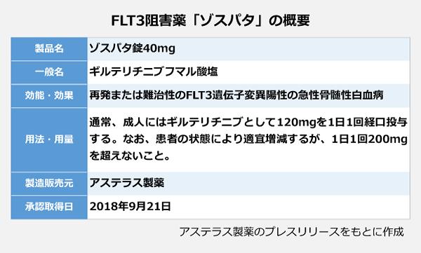 FLT3阻害薬「ゾスパタ」の概要。製品名:ゾスパタ錠40mg。一般名:ギルテリチニブフマル酸塩。効能・効果:再発または難治性のFLT3遺伝子変異陽性の急性骨髄性白血病。用法・用量:通常、成人にはギルテリチニブとして120mgを1日1回経口投与する。なお、患者の状態により適宜増減するが、1日1回200mgを超えないこと。製造販売元:アステラス製薬。承認取得日:2018年9月21日。