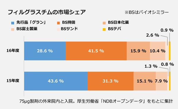 フィルグラスチムの市場シェアの棒グラフ。【16年度】先行品「グラン」:28.6パーセント、BS持田:41.5パーセント、BS日本化薬:15.9パーセント、BS富士製薬:10.4パーセント、BSサンド:2.6パーセント、BSテバ:0.9パーセント。【15年度】先行品「グラン」:43.6パーセント、BS持田:31.3パーセント、BS日本化薬:15.1パーセント、BS富士製薬:7.9パーセント、BSサンド:1.3パーセント、BSテバ:0.8パーセント。