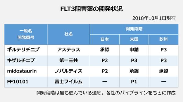 FLT3阻害薬の開発状況の表。【ギルテリチニブ】アステラス<開発段階>日本:承認、米国:申請、欧州:P3。【キザルチニブ】第一三共<開発段階>日本:P2、米国:P3、欧州:P3。【midosraurin】ノバルティス<開発段階>日本:P2、米国:承認、欧州:承認。【FF10101】富士フィルム<開発段階>日本:-、米国:P1、欧州:-。